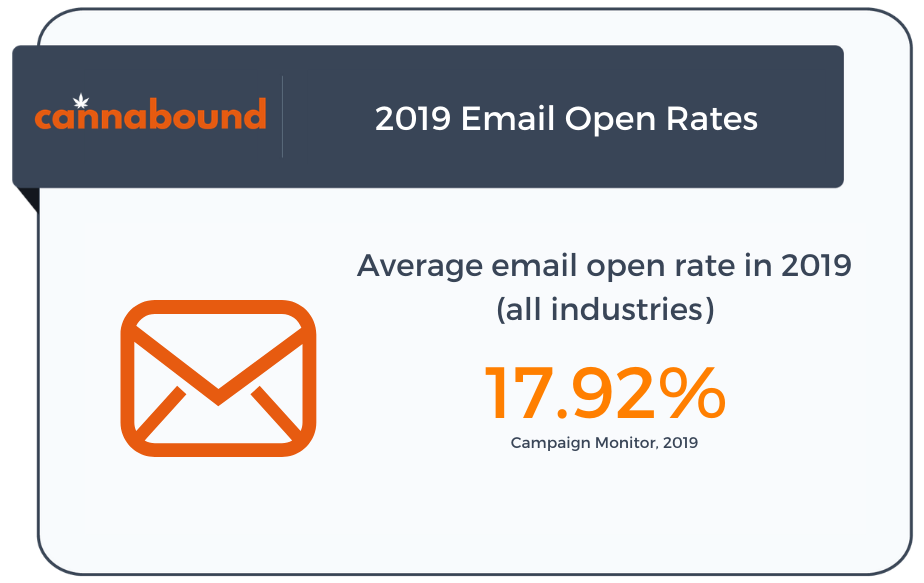 cannabound email open rates statistics