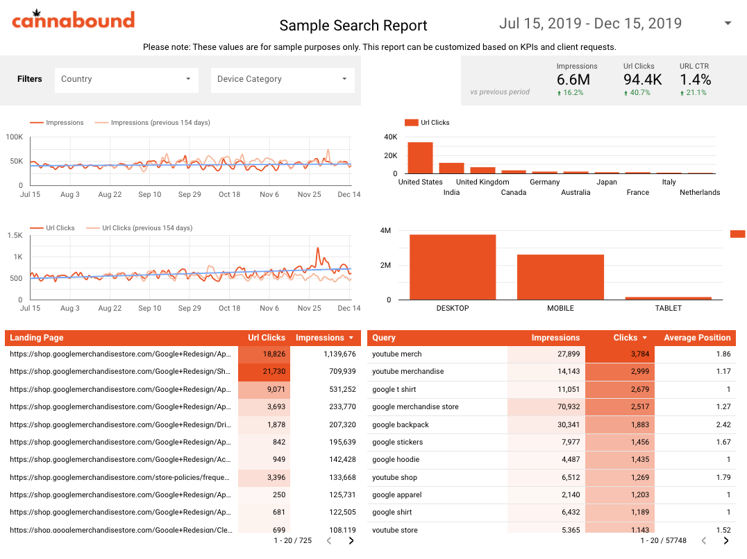 Cannabound SEO Dashboard Screenshot
